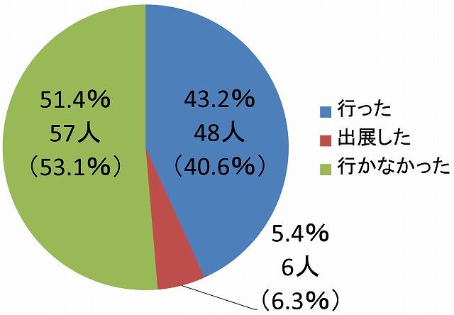 『月刊石材』ワンクリックアンケート2016年9月結果発表