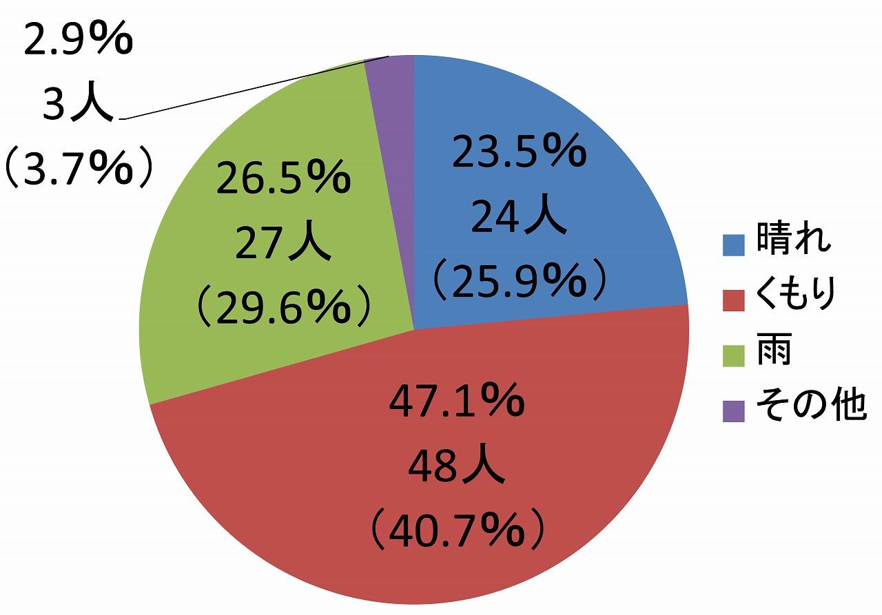 『月刊石材』ワンクリックアンケート2016年12月結果発表