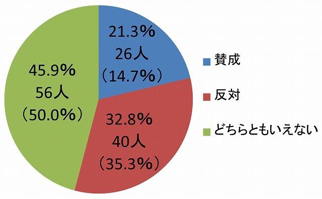 ワンクリックアンケート2016年4月結果発表