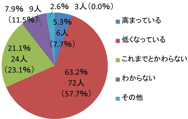 ワンクリックアンケート2016年6月結果発表